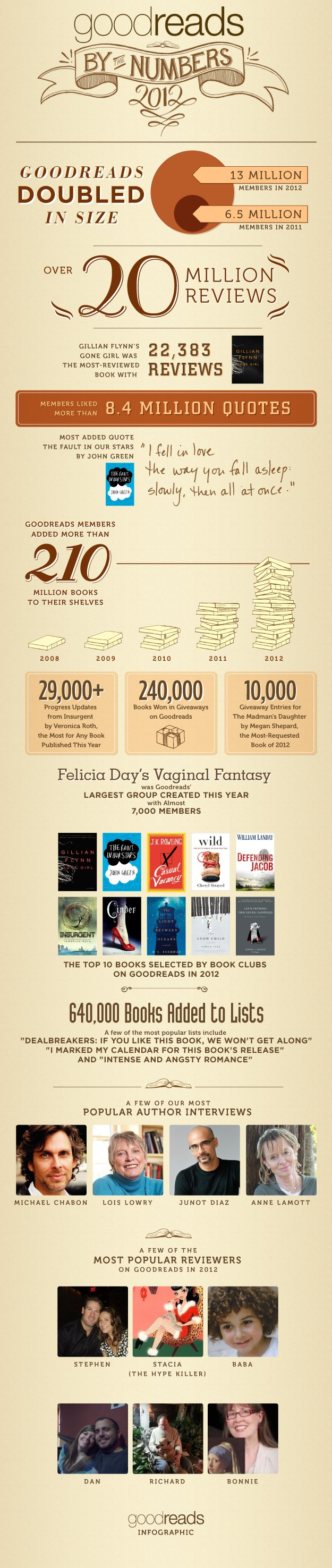 Goodreads Infographic: What Was The Most Reviewed Book Of 2012?