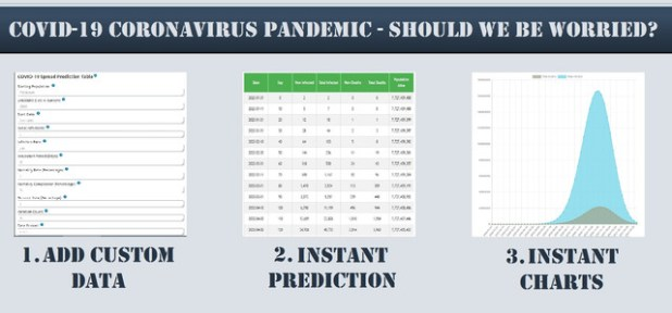 COVID-19 Coronavirus - Viral Pandemic Prediction Tools Plugin for WordPress