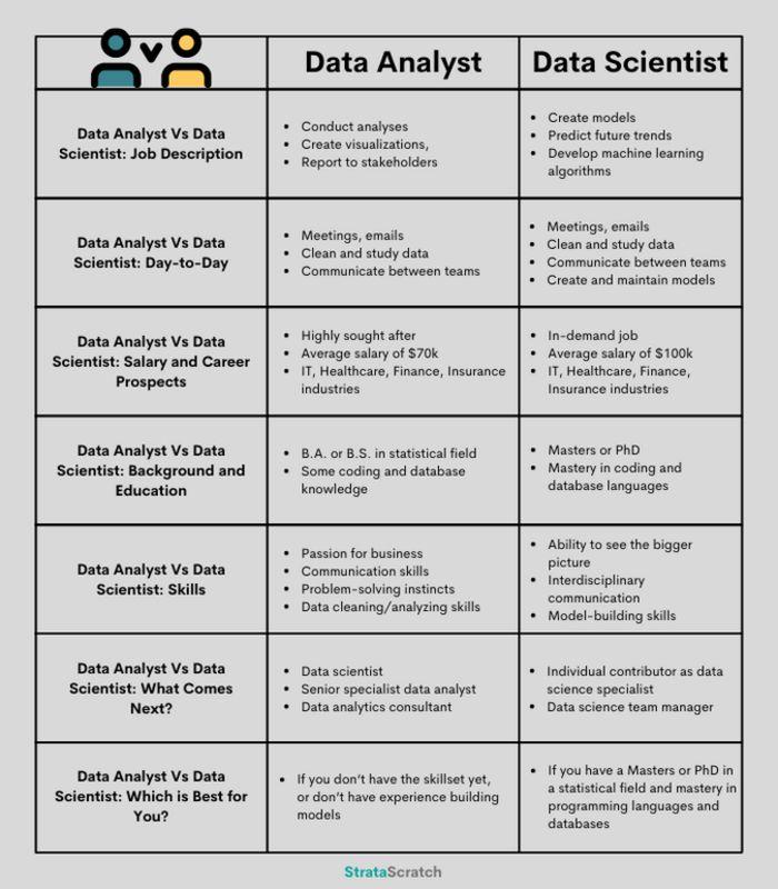 data analyst vs data scientist comarison infographic