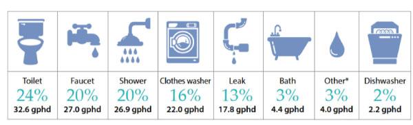 consumo de agua en los hogares