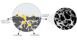Estructura del carbón activado