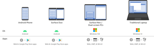 surface-devices