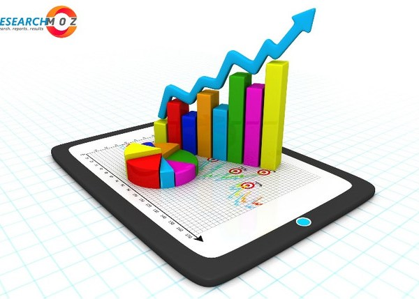 Oil and Gas Upstream Activities Market Research Report