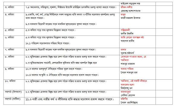 bangla-1st-paper-syllabus-2