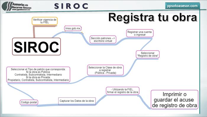 #SIROC importar