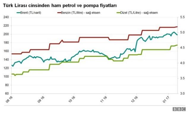 benzin fiyat grafiği ile ilgili görsel sonucu