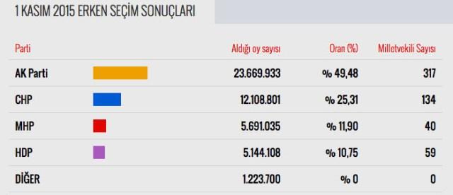 Картинки по запросу Kasım 2015 Türkiye genel seçimleri