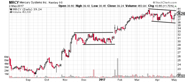 MRCY in potential continuation after strong uptrend