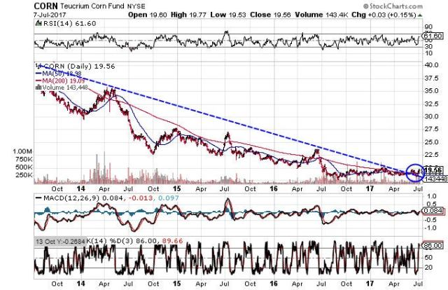 Technical chart showing the performance of the Teucrium Corn Fund (CORN) over the past four years