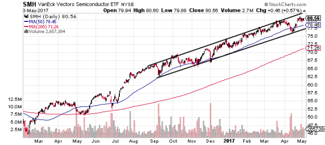 SMH remains in strong uptrend, but price near top of channel
