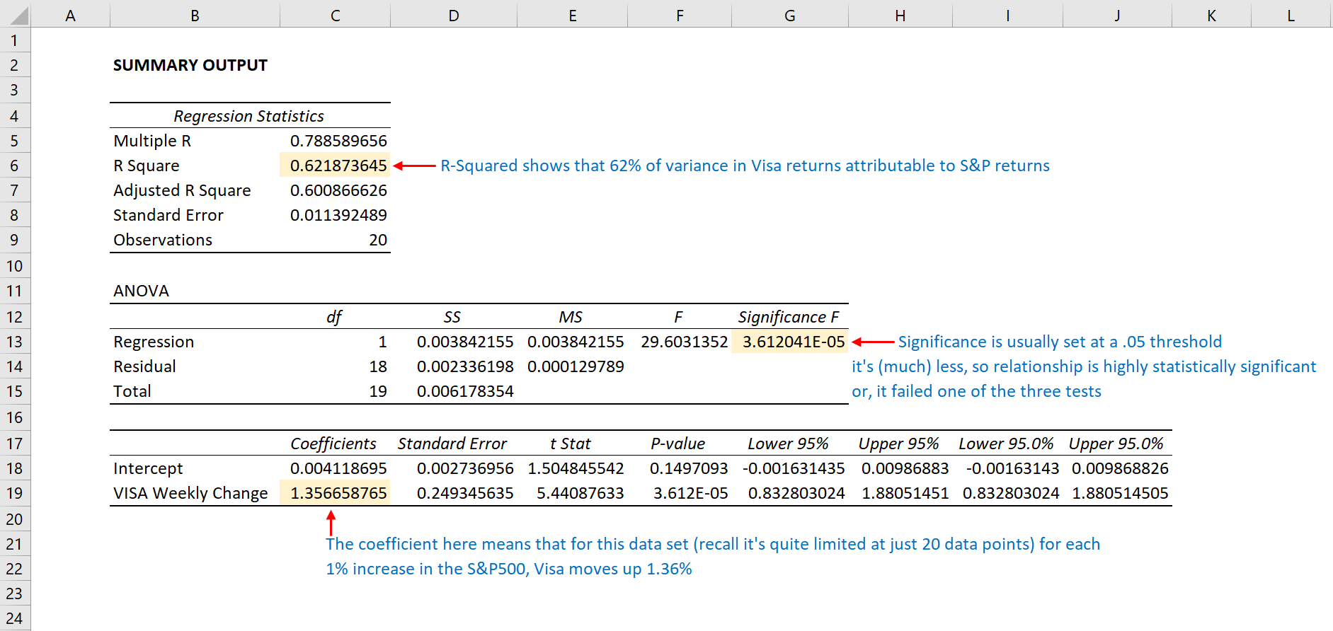How Can I Create A Linear Regression In Excel