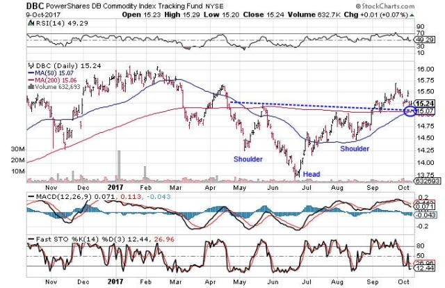 Technical chart showing an inverse head-and-shoulders pattern for the PowerShares DB Commodity Index Tracking Fund (DBC)