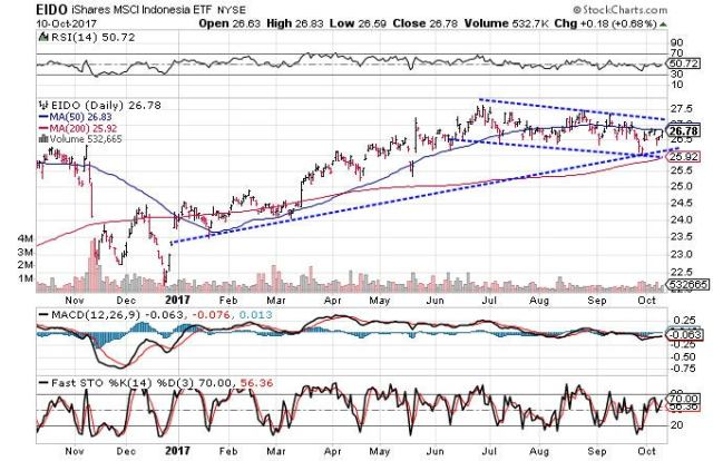 Technical chart showing the performance of the iShares MSCI Indonesia ETF (EIDO)