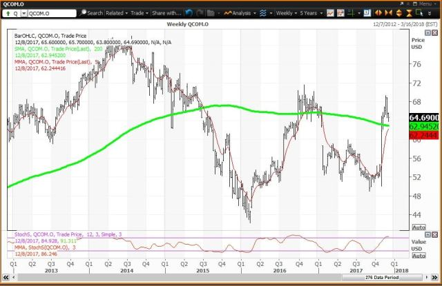 Weekly technical chart showing the performance of Qualcomm Incorporated (QCOM) stock
