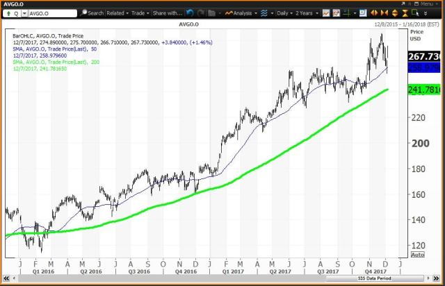 Daily technical chart showing the performance of Broadcom Limited (AVGO) stock