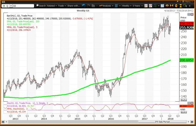 Weekly technical chart showing the performance of The Goldman Sachs Group, Inc. (GS) stock