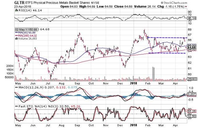 Technical chart showing the performance of the ETFS Physical Precious Metals Basket Shares (GLTR)