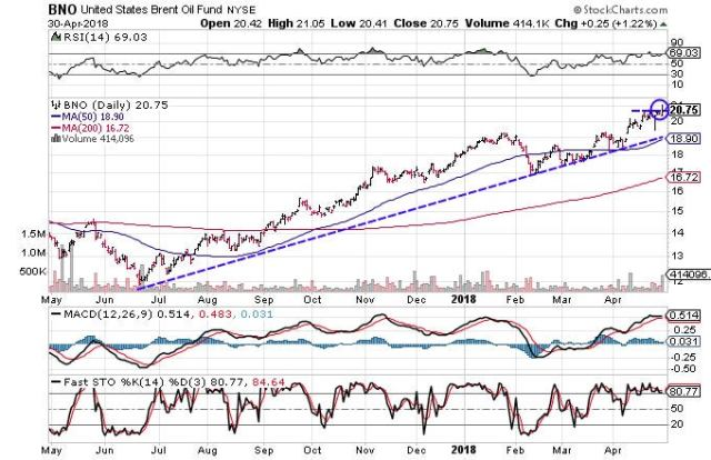 Technical chart showing the performance of the United States Brent Oil Fund (BNO)