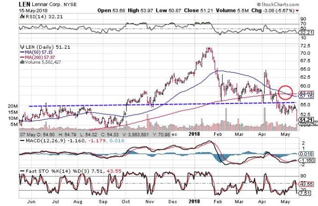 Technical chart showing the performance of Lennar Corporation (LEN) stock