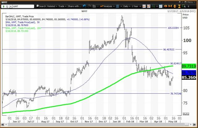 Daily technical chart showing the performance of Walmart Inc. (WMT) stock