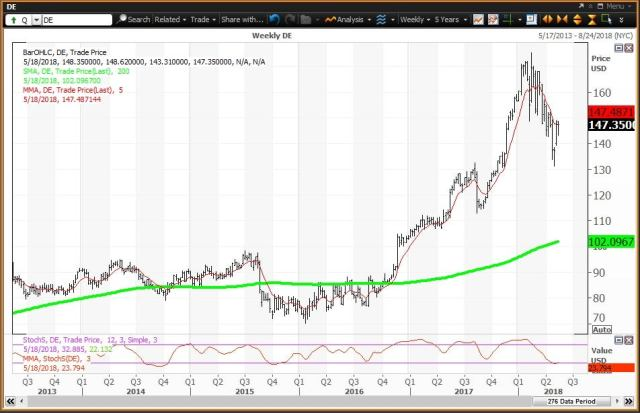 Weekly technical chart showing the performance of Deere & Company (DE) stock