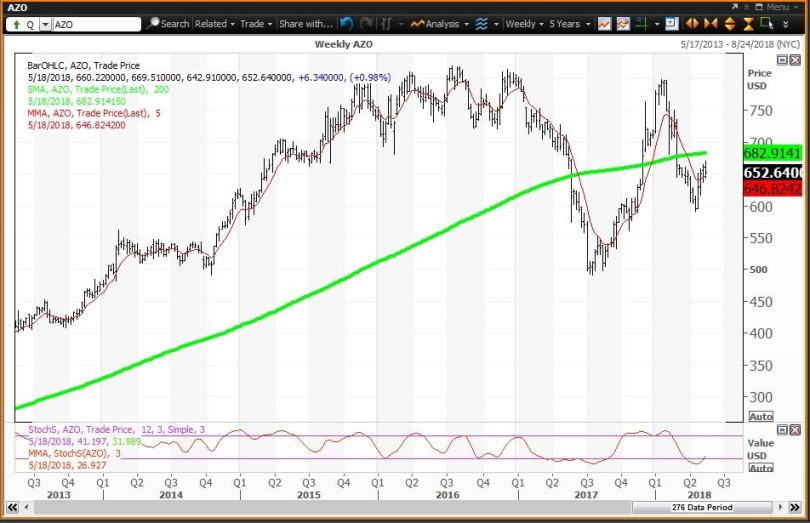 Weekly technical chart showing the performance of AutoZone, Inc. (AZO) stock