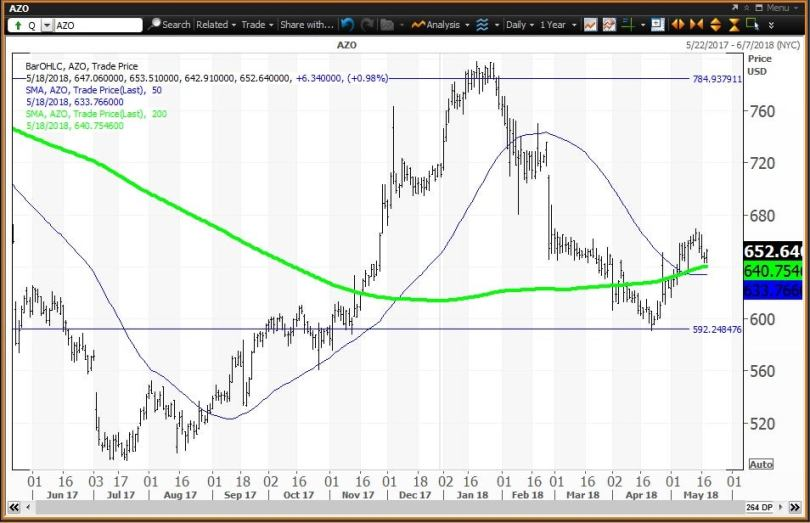 Daily technical chart showing the performance of AutoZone, Inc. (AZO) stock