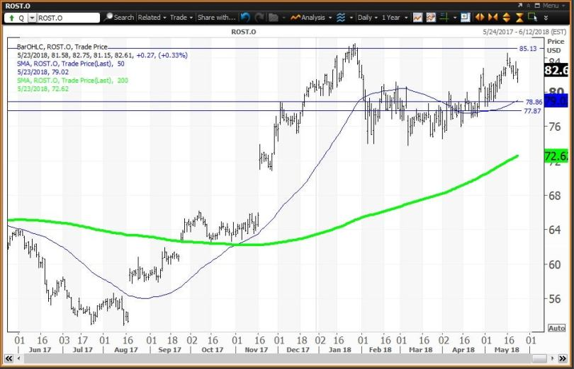 Daily technical chart showing the performance of Ross Stores, Inc. (ROST) stock