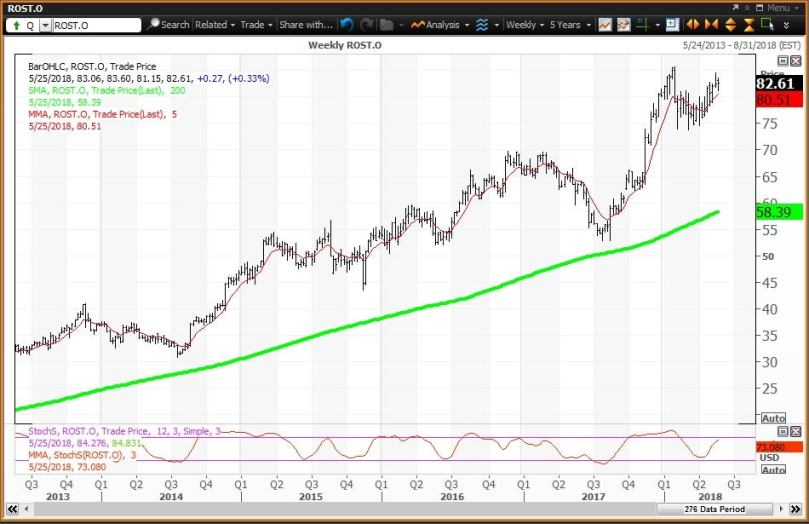 Weekly technical chart showing the performance of Ross Stores, Inc. (ROST) stock