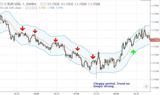 How do I use moving average to create a forex trading ...