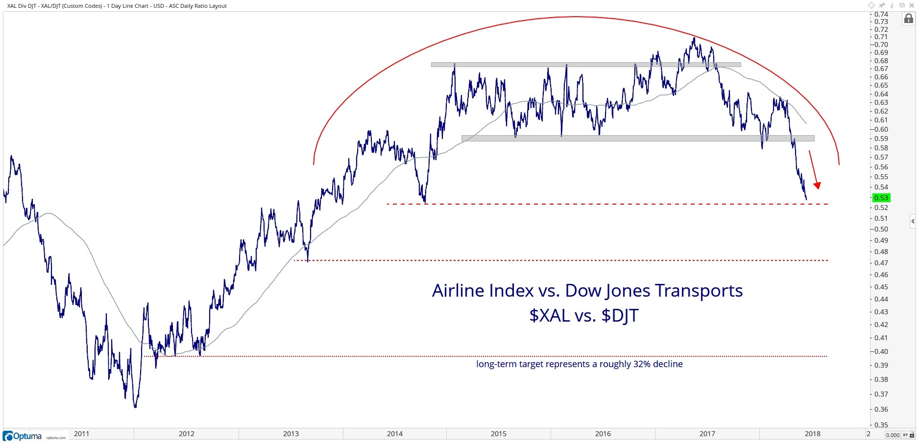 Technical chart showing the performance of the NYSE Arca Airlines Index ($XAL) vs. the Dow Jones Transportation Average ($DJT)