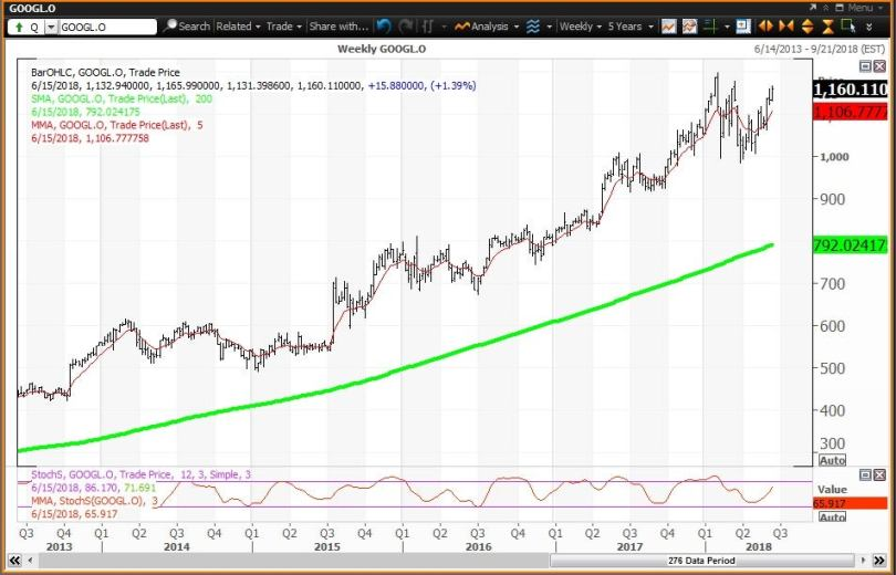 Weekly technical chart showing the performance of Alphabet Inc. (GOOGL) stock