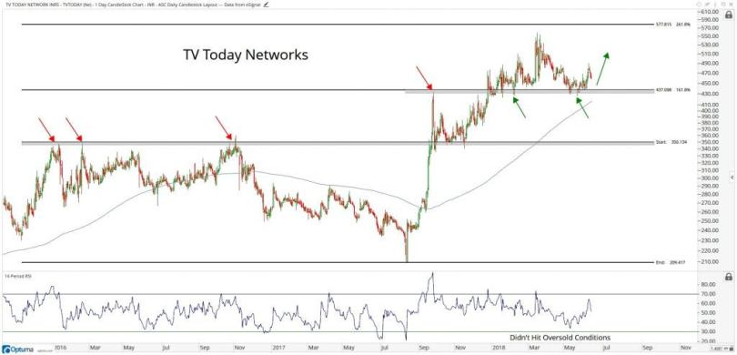 Technical chart showing the performance of T.V. Today Network Limited (TVTODAY.BO) stock
