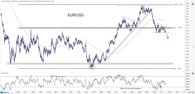 Technical chart showing the performance of the euro vs. the U.S. dollar (EUR/USD)