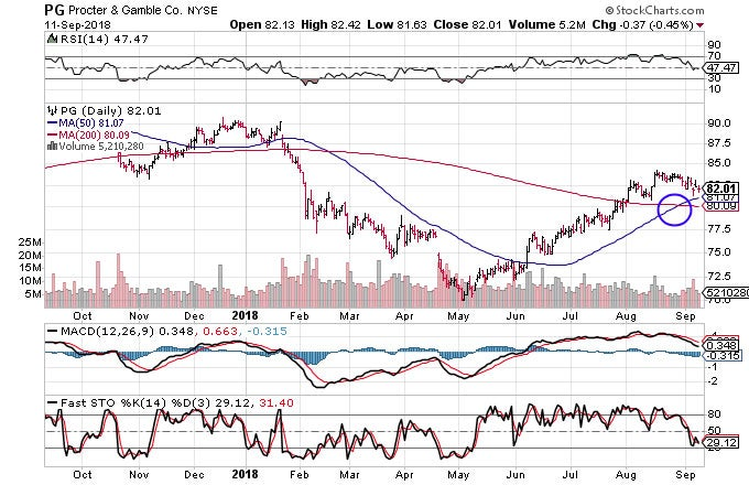 Technical chart showing the performance of The Procter & Gamble Company (PG) stock