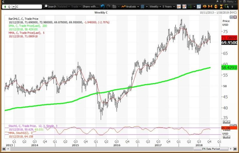 Weekly technical chart showing the performance of Citigroup Inc. (C) stock