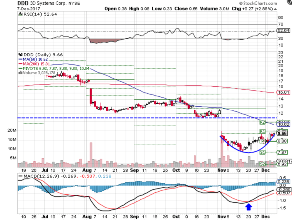 Technical chart showing the performance of 3D Systems Corporation (DDD) stock