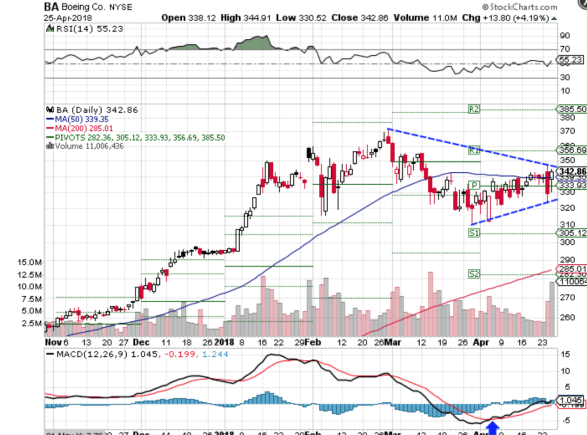 Technical chart showing the performance of The Boeing Company (BA) stock
