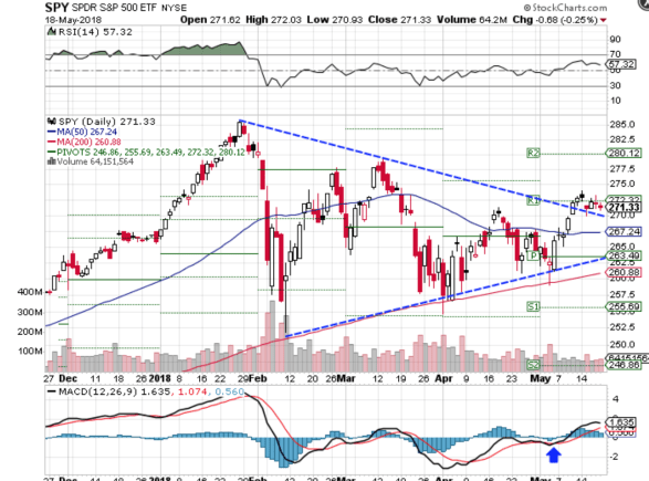 Technical chart showing the performance of the SPDRS&P 500 ETF (SPY)
