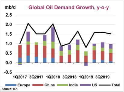 Global oil demand growth
