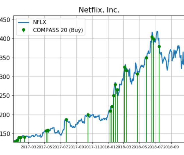 Netflix Stock Big Buying Hinted At Higher Prices