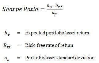 Mathematical formula for calculating the Sharpe Ratio.