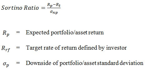 Mathematical equation for calculating the Sortino Ratio.