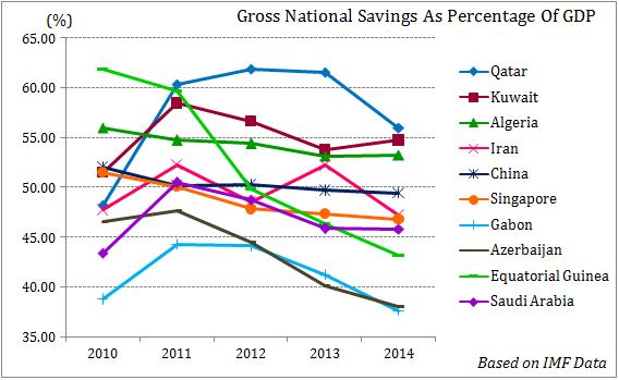 gnp savings