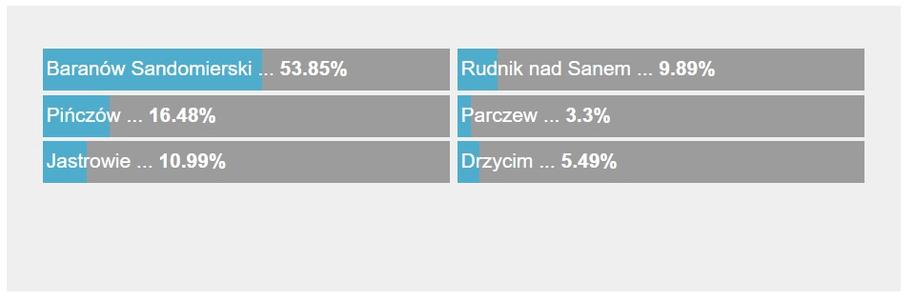 Wyniki głosowania /RMF FM /RMF FM