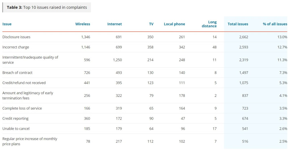 CCTS breakdown of complaints by type between August 2020 and January 2021.