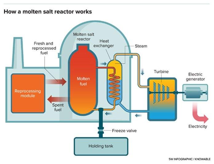 Sơ đồ lò phản ứng muối nóng chảy đơn giản.