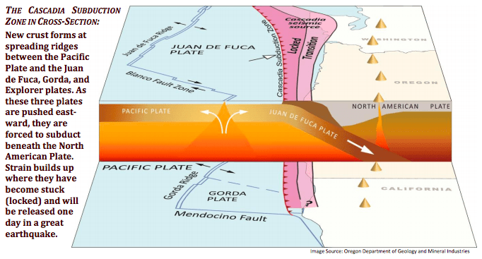 Cascadia Subduction Zone