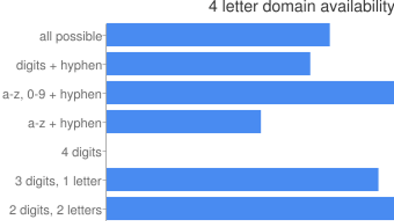 Get A Four Letter Domain Name By Including One Number