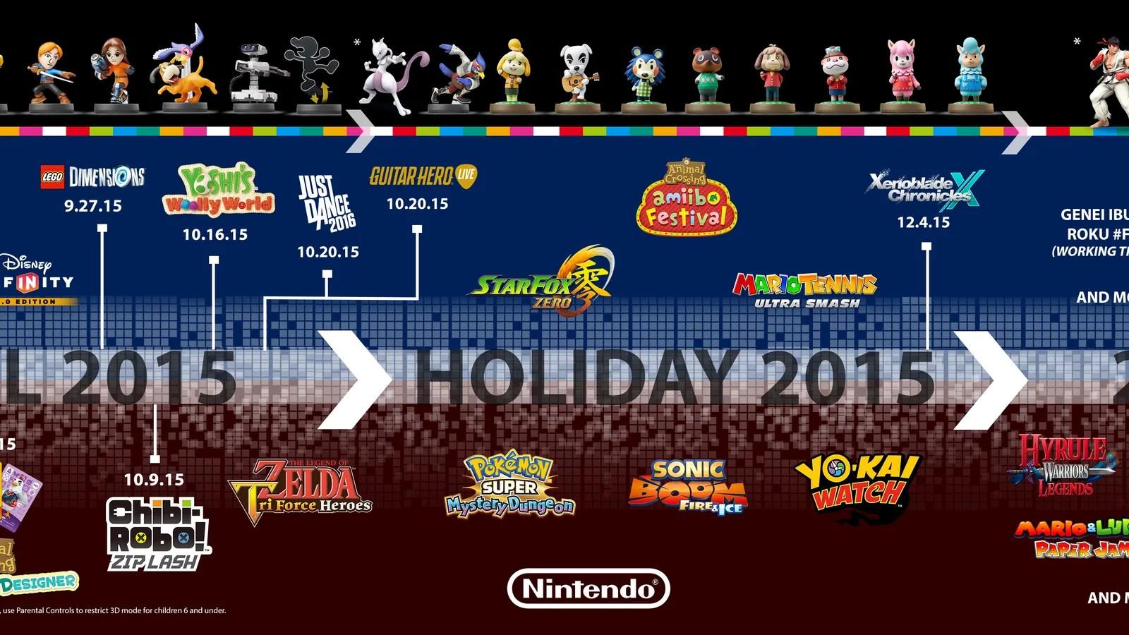 Nintendo Game Release Timeline